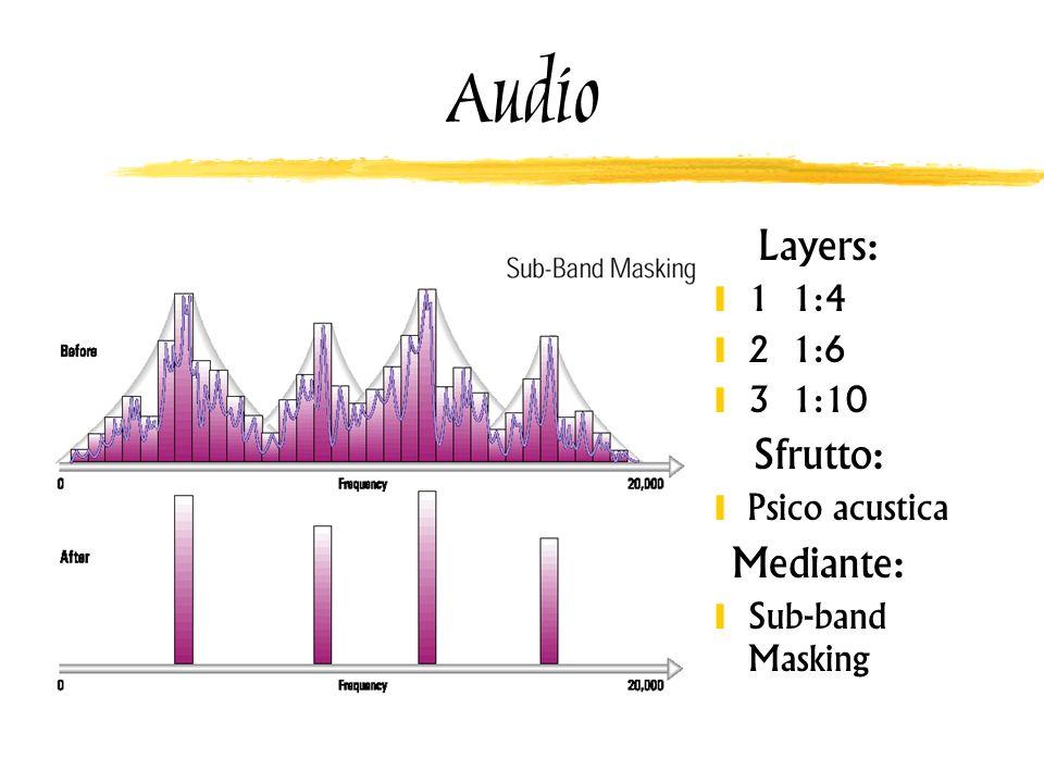 Audio Layers: 1 1:4 2 1:6 3 1:10 Sfrutto: Psico acustica Mediante: Sub-band Masking