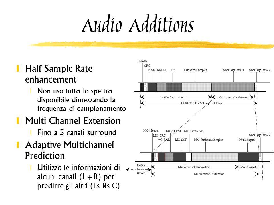 Audio Additions Half Sample Rate enhancement Non uso tutto lo spettro disponibile dimezzando la frequenza di campionamento Multi Channel Extension Fin