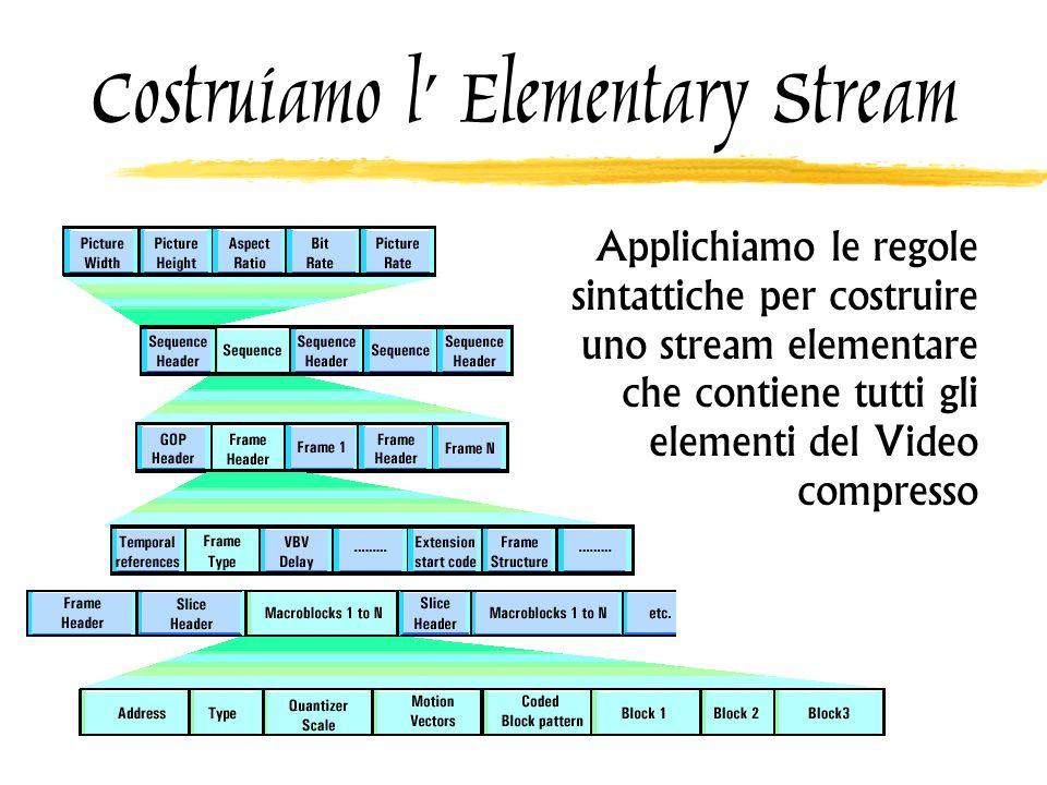 Costruiamo l Elementary Stream Applichiamo le regole sintattiche per costruire uno stream elementare che contiene tutti gli elementi del Video compres