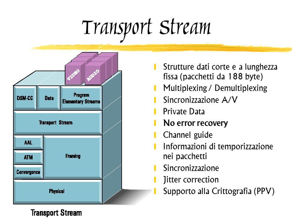 Transport Stream Strutture dati corte e a lunghezza fissa (pacchetti da 188 byte) Multiplexing / Demultiplexing Sincronizzazione A/V Private Data No e