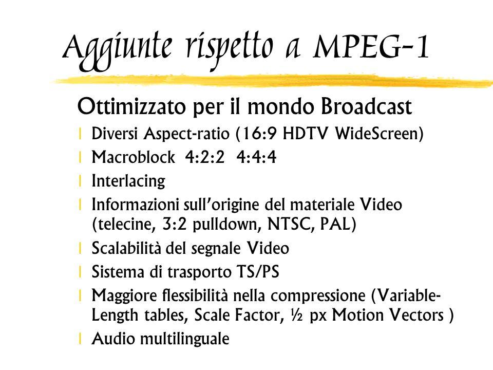 Aggiunte rispetto a MPEG-1 Ottimizzato per il mondo Broadcast Diversi Aspect-ratio (16:9 HDTV WideScreen) Macroblock 4:2:2 4:4:4 Interlacing Informazi
