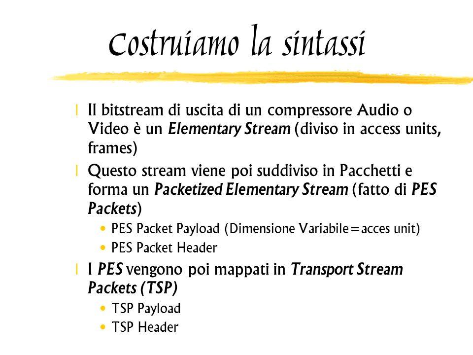 Costruiamo la sintassi Il bitstream di uscita di un compressore Audio o Video è un Elementary Stream (diviso in access units, frames) Questo stream vi