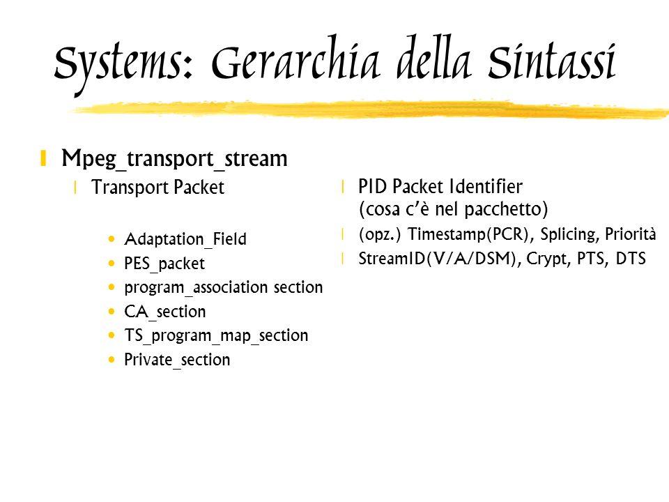 Systems: Gerarchia della Sintassi Mpeg_transport_stream Transport Packet Adaptation_Field PES_packet program_association section CA_section TS_program