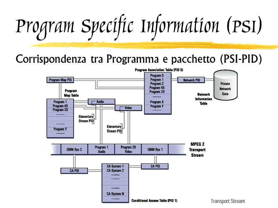 Program Specific Information (PSI) Corrispondenza tra Programma e pacchetto (PSI-PID)
