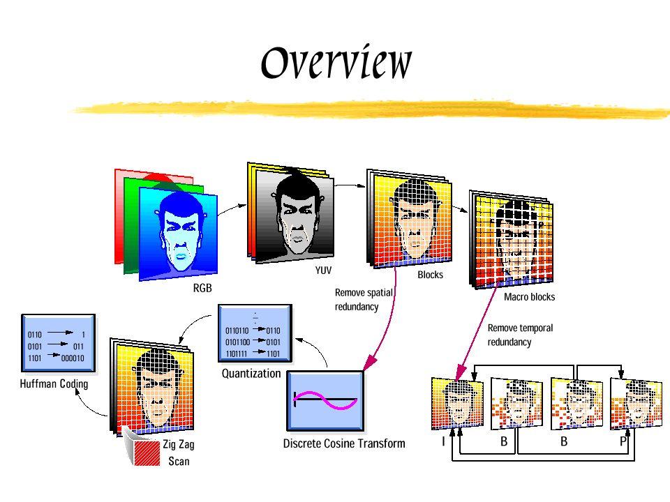 Principio di funzionamento Sfrutto: Ridondanza spaziale Ridondanza temporale Caratteristiche Psico-visive Prima compressione nel sottocampionamento (4:2:2, 4:2:0) Bassa sensibilità alle alte frequenze sul colore Livello di accettazione + alto per il rumore alle alte frequenze