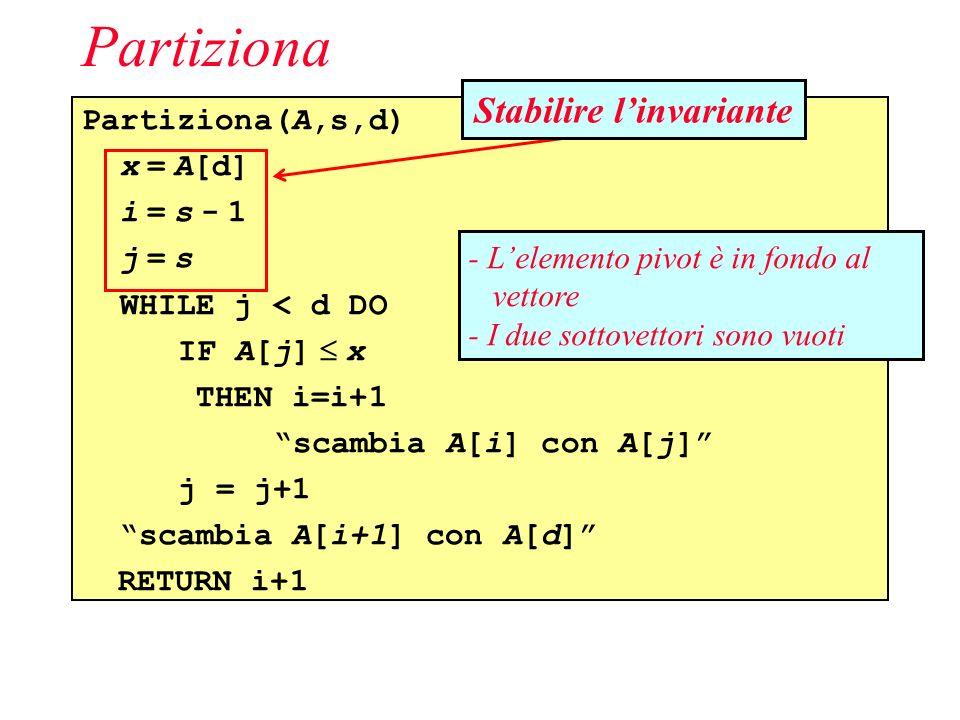 Partiziona(A,s,d) x = A[d] i = s - 1 j = s WHILE j < d DO IF A[j] x THEN i=i+1 scambia A[i] con A[j] j = j+1 scambia A[i+1] con A[d] RETURN i+1 Partiziona Stabilire linvariante - Lelemento pivot è in fondo al vettore - I due sottovettori sono vuoti