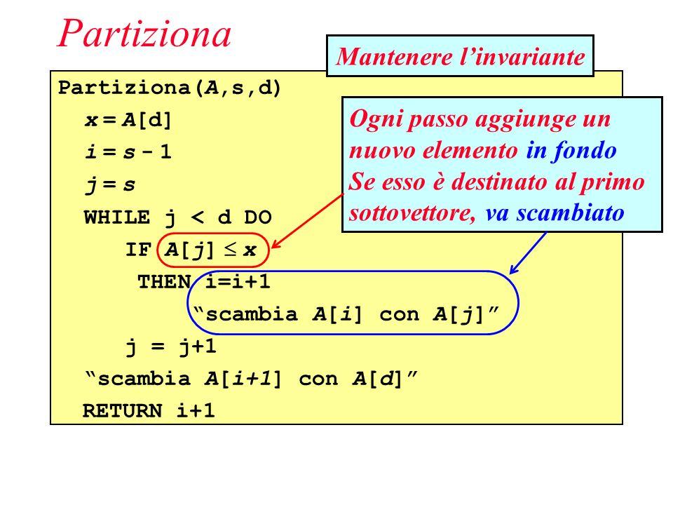 Partiziona(A,s,d) x = A[d] i = s - 1 j = s WHILE j < d DO IF A[j] x THEN i=i+1 scambia A[i] con A[j] j = j+1 scambia A[i+1] con A[d] RETURN i+1 Partiziona Ogni passo aggiunge un nuovo elemento in fondo Se esso è destinato al primo sottovettore, va scambiato Mantenere linvariante