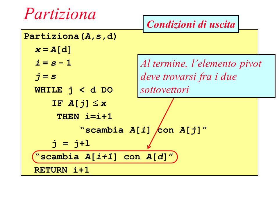 Partiziona(A,s,d) x = A[d] i = s - 1 j = s WHILE j < d DO IF A[j] x THEN i=i+1 scambia A[i] con A[j] j = j+1 scambia A[i+1] con A[d] RETURN i+1 Partiziona Al termine, lelemento pivot deve trovarsi fra i due sottovettori Condizioni di uscita