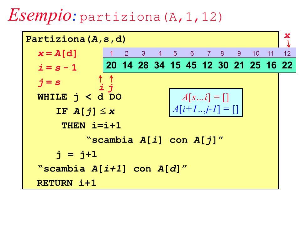 Partiziona(A,s,d) x = A[d] i = s - 1 j = s WHILE j < d DO IF A[j] x THEN i=i+1 scambia A[i] con A[j] j = j+1 scambia A[i+1] con A[d] RETURN i+1 Esempio : partiziona(A,1,12) 1 2 3 4 5 6 7 8 9 10 11 12 20 14 28 34 15 45 12 30 21 25 16 22 ij x A[s…i] = [] A[i+1…j-1] = []