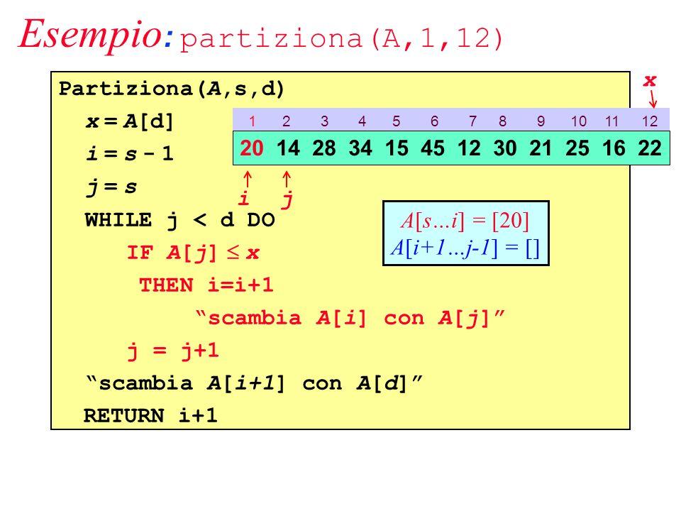 Esempio : partiziona(A,1,12) Partiziona(A,s,d) x = A[d] i = s - 1 j = s WHILE j < d DO IF A[j] x THEN i=i+1 scambia A[i] con A[j] j = j+1 scambia A[i+1] con A[d] RETURN i+1 1 2 3 4 5 6 7 8 9 10 11 12 20 14 28 34 15 45 12 30 21 25 16 22 ij x A[s…i] = [20] A[i+1…j-1] = []