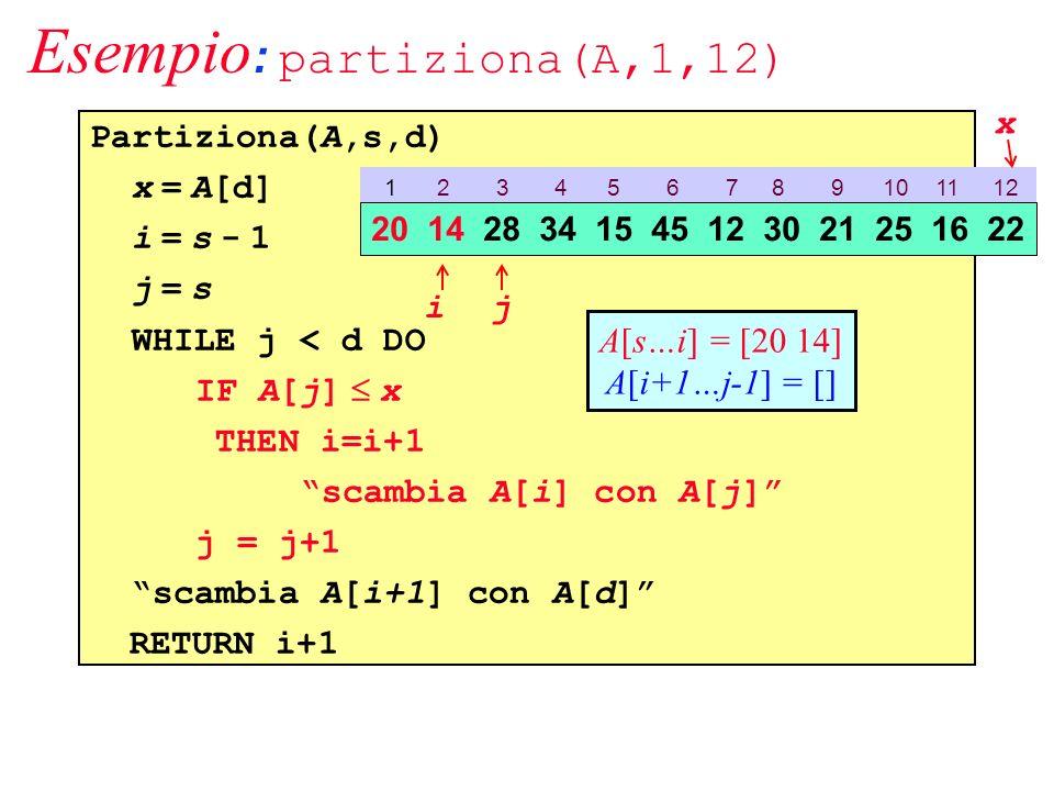 Esempio : partiziona(A,1,12) Partiziona(A,s,d) x = A[d] i = s - 1 j = s WHILE j < d DO IF A[j] x THEN i=i+1 scambia A[i] con A[j] j = j+1 scambia A[i+1] con A[d] RETURN i+1 1 2 3 4 5 6 7 8 9 10 11 12 20 14 28 34 15 45 12 30 21 25 16 22 ij x A[s…i] = [20 14] A[i+1…j-1] = []