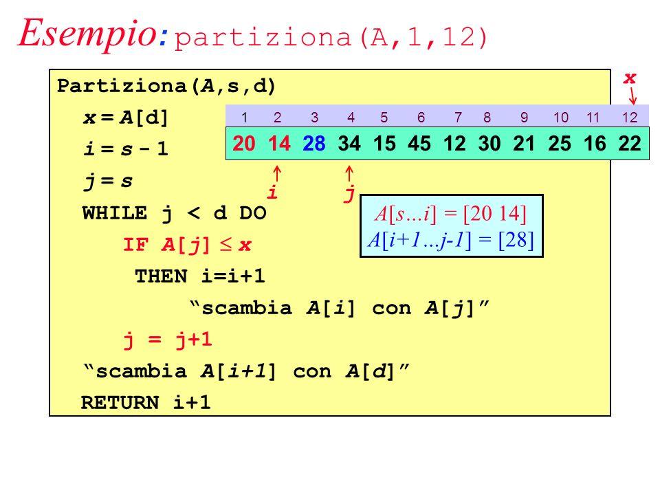 Esempio : partiziona(A,1,12) Partiziona(A,s,d) x = A[d] i = s - 1 j = s WHILE j < d DO IF A[j] x THEN i=i+1 scambia A[i] con A[j] j = j+1 scambia A[i+1] con A[d] RETURN i+1 1 2 3 4 5 6 7 8 9 10 11 12 20 14 28 34 15 45 12 30 21 25 16 22 ij x A[s…i] = [20 14] A[i+1…j-1] = [28]