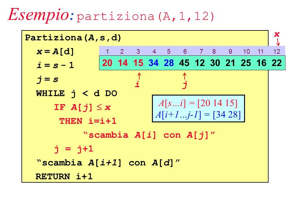 Esempio : partiziona(A,1,12) Partiziona(A,s,d) x = A[d] i = s - 1 j = s WHILE j < d DO IF A[j] x THEN i=i+1 scambia A[i] con A[j] j = j+1 scambia A[i+1] con A[d] RETURN i+1 1 2 3 4 5 6 7 8 9 10 11 12 20 14 15 34 28 45 12 30 21 25 16 22 ij A[s…i] = [20 14 15] A[i+1…j-1] = [34 28] x