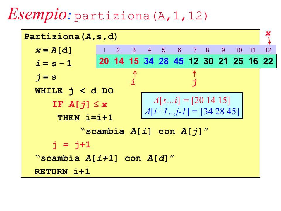 Esempio : partiziona(A,1,12) Partiziona(A,s,d) x = A[d] i = s - 1 j = s WHILE j < d DO IF A[j] x THEN i=i+1 scambia A[i] con A[j] j = j+1 scambia A[i+1] con A[d] RETURN i+1 1 2 3 4 5 6 7 8 9 10 11 12 20 14 15 34 28 45 12 30 21 25 16 22 ij A[s…i] = [20 14 15] A[i+1…j-1] = [34 28 45] x
