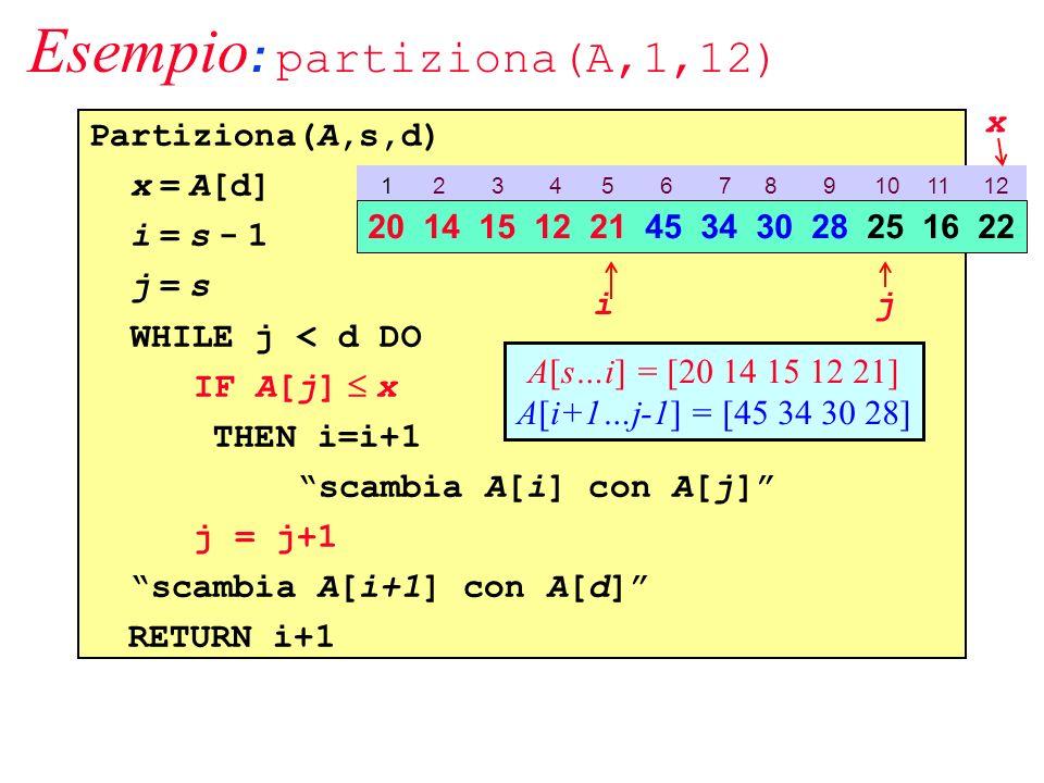 Esempio : partiziona(A,1,12) Partiziona(A,s,d) x = A[d] i = s - 1 j = s WHILE j < d DO IF A[j] x THEN i=i+1 scambia A[i] con A[j] j = j+1 scambia A[i+1] con A[d] RETURN i+1 1 2 3 4 5 6 7 8 9 10 11 12 20 14 15 12 21 45 34 30 28 25 16 22 ij A[s…i] = [20 14 15 12 21] A[i+1…j-1] = [45 34 30 28] x
