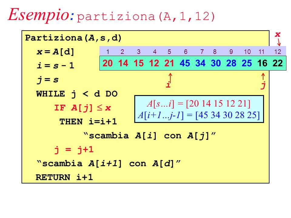 Esempio : partiziona(A,1,12) Partiziona(A,s,d) x = A[d] i = s - 1 j = s WHILE j < d DO IF A[j] x THEN i=i+1 scambia A[i] con A[j] j = j+1 scambia A[i+1] con A[d] RETURN i+1 1 2 3 4 5 6 7 8 9 10 11 12 20 14 15 12 21 45 34 30 28 25 16 22 ij A[s…i] = [20 14 15 12 21] A[i+1…j-1] = [45 34 30 28 25] x