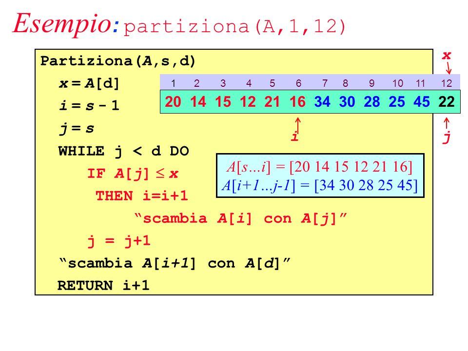 Esempio : partiziona(A,1,12) Partiziona(A,s,d) x = A[d] i = s - 1 j = s WHILE j < d DO IF A[j] x THEN i=i+1 scambia A[i] con A[j] j = j+1 scambia A[i+1] con A[d] RETURN i+1 1 2 3 4 5 6 7 8 9 10 11 12 20 14 15 12 21 16 34 30 28 25 45 22 ij A[s…i] = [20 14 15 12 21 16] A[i+1…j-1] = [34 30 28 25 45] x