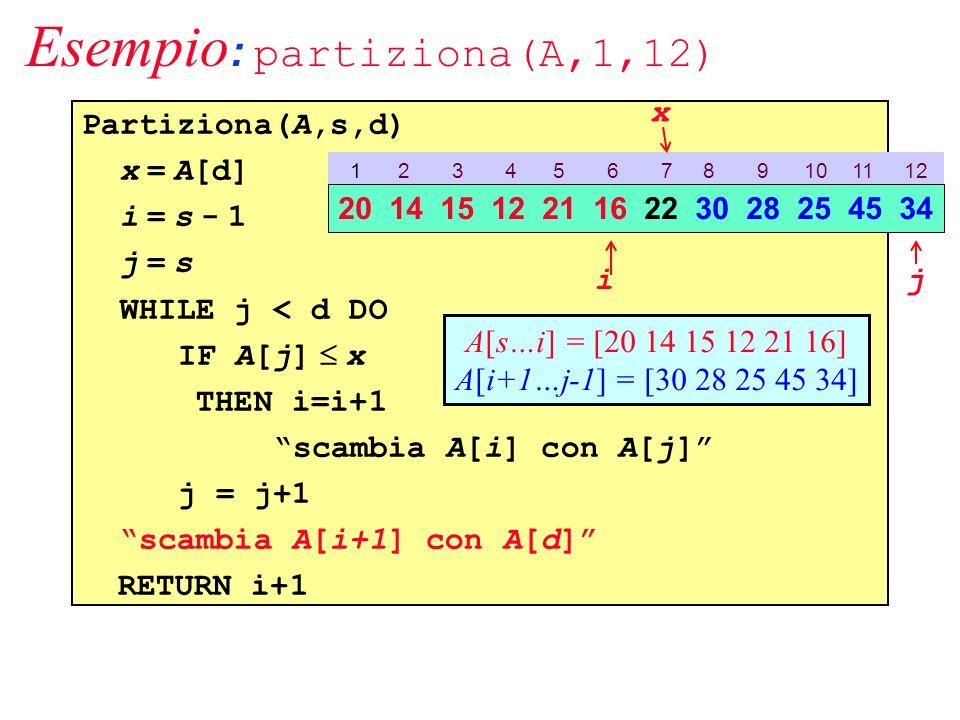 Esempio : partiziona(A,1,12) Partiziona(A,s,d) x = A[d] i = s - 1 j = s WHILE j < d DO IF A[j] x THEN i=i+1 scambia A[i] con A[j] j = j+1 scambia A[i+1] con A[d] RETURN i+1 1 2 3 4 5 6 7 8 9 10 11 12 20 14 15 12 21 16 22 30 28 25 45 34 ij A[s…i] = [20 14 15 12 21 16] A[i+1…j-1] = [30 28 25 45 34] x