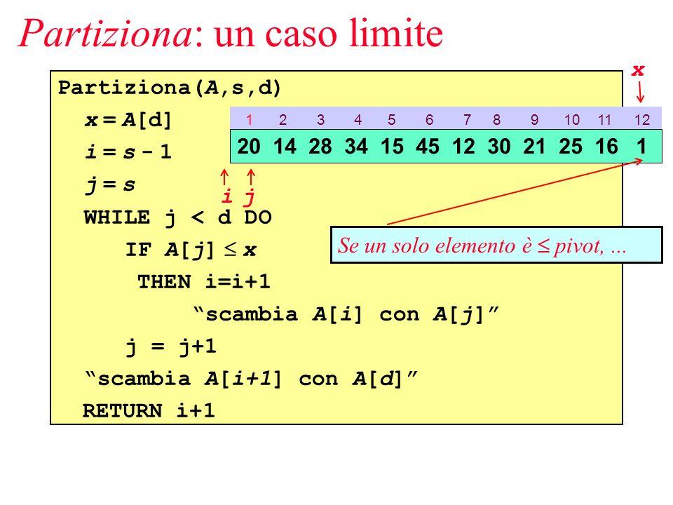 Partiziona(A,s,d) x = A[d] i = s - 1 j = s WHILE j < d DO IF A[j] x THEN i=i+1 scambia A[i] con A[j] j = j+1 scambia A[i+1] con A[d] RETURN i+1 Partiziona: un caso limite 1 2 3 4 5 6 7 8 9 10 11 12 20 14 28 34 15 45 12 30 21 25 16 1 ij x Se un solo elemento è pivot,...