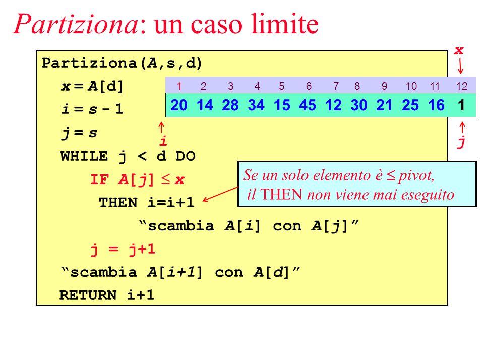 Partiziona: un caso limite Partiziona(A,s,d) x = A[d] i = s - 1 j = s WHILE j < d DO IF A[j] x THEN i=i+1 scambia A[i] con A[j] j = j+1 scambia A[i+1] con A[d] RETURN i+1 1 2 3 4 5 6 7 8 9 10 11 12 20 14 28 34 15 45 12 30 21 25 16 1 ij Se un solo elemento è pivot, il THEN non viene mai eseguito x