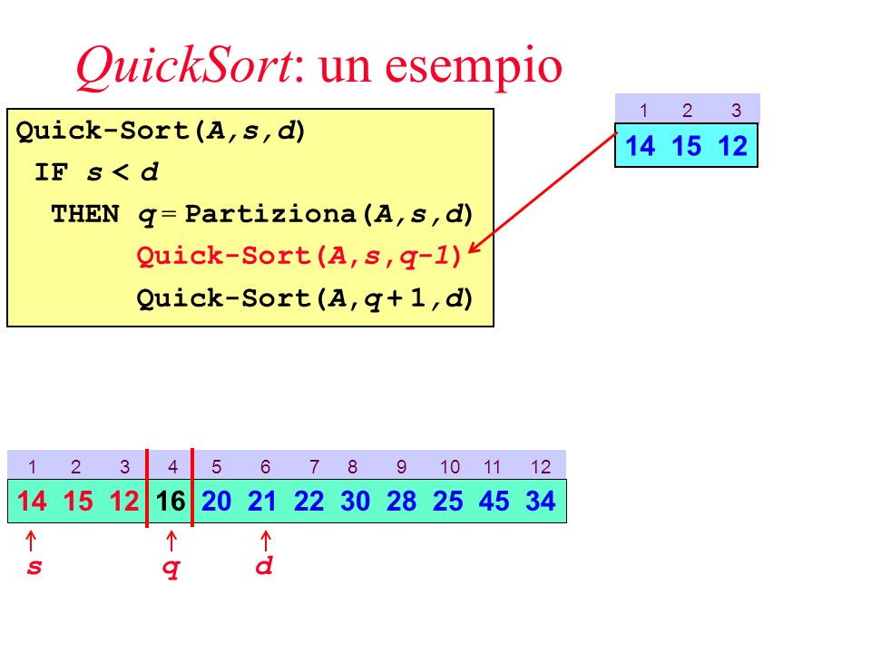 QuickSort: un esempio Quick-Sort(A,s,d) IF s < d THEN q = Partiziona(A,s,d) Quick-Sort(A,s,q-1) Quick-Sort(A,q + 1,d) 1 2 3 4 5 6 7 8 9 10 11 12 sd 14 15 12 16 20 21 22 30 28 25 45 34 1 2 3 14 15 12 q