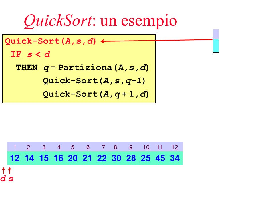 QuickSort: un esempio Quick-Sort(A,s,d) IF s < d THEN q = Partiziona(A,s,d) Quick-Sort(A,s,q-1) Quick-Sort(A,q + 1,d) 1 2 3 4 5 6 7 8 9 10 11 12 sd 12 14 15 16 20 21 22 30 28 25 45 34