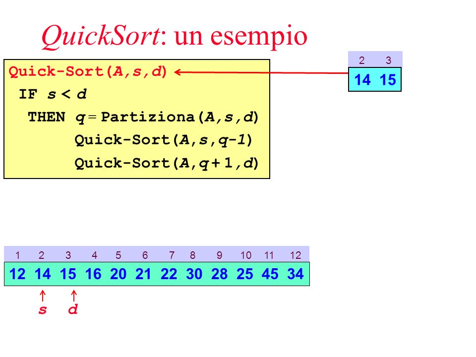 QuickSort: un esempio Quick-Sort(A,s,d) IF s < d THEN q = Partiziona(A,s,d) Quick-Sort(A,s,q-1) Quick-Sort(A,q + 1,d) 1 2 3 4 5 6 7 8 9 10 11 12 sd 12 14 15 16 20 21 22 30 28 25 45 34 2 3 14 15