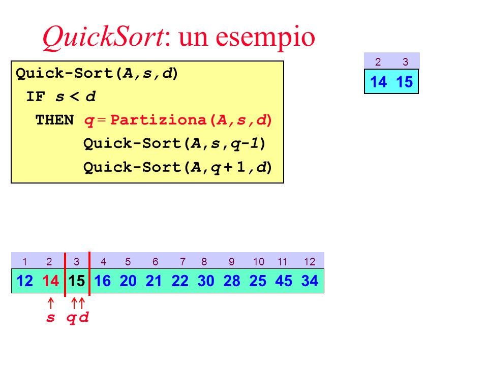 QuickSort: un esempio Quick-Sort(A,s,d) IF s < d THEN q = Partiziona(A,s,d) Quick-Sort(A,s,q-1) Quick-Sort(A,q + 1,d) 1 2 3 4 5 6 7 8 9 10 11 12 sd 12 14 15 16 20 21 22 30 28 25 45 34 2 3 14 15 q