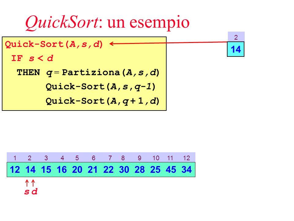QuickSort: un esempio Quick-Sort(A,s,d) IF s < d THEN q = Partiziona(A,s,d) Quick-Sort(A,s,q-1) Quick-Sort(A,q + 1,d) 2 14 1 2 3 4 5 6 7 8 9 10 11 12 sd 12 14 15 16 20 21 22 30 28 25 45 34