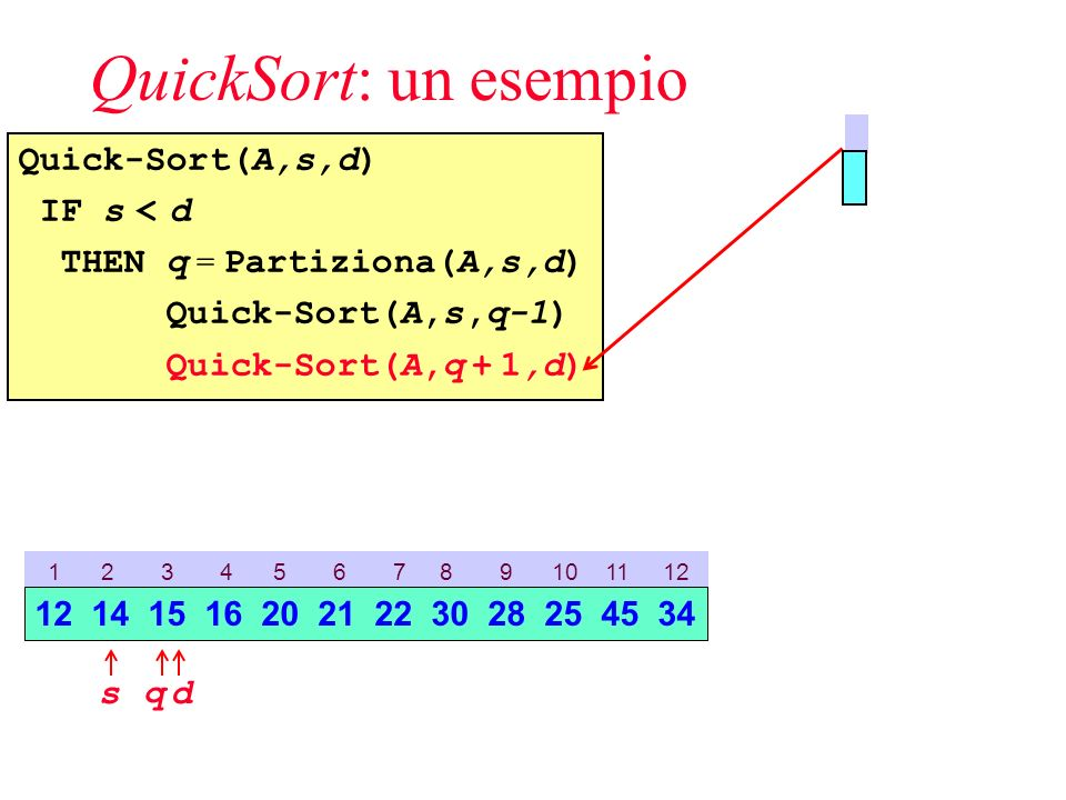 QuickSort: un esempio Quick-Sort(A,s,d) IF s < d THEN q = Partiziona(A,s,d) Quick-Sort(A,s,q-1) Quick-Sort(A,q + 1,d) 1 2 3 4 5 6 7 8 9 10 11 12 sd 12 14 15 16 20 21 22 30 28 25 45 34 q