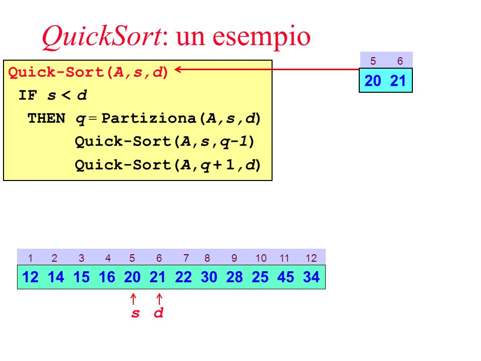 QuickSort: un esempio Quick-Sort(A,s,d) IF s < d THEN q = Partiziona(A,s,d) Quick-Sort(A,s,q-1) Quick-Sort(A,q + 1,d) 5 6 20 21 1 2 3 4 5 6 7 8 9 10 11 12 sd 12 14 15 16 20 21 22 30 28 25 45 34