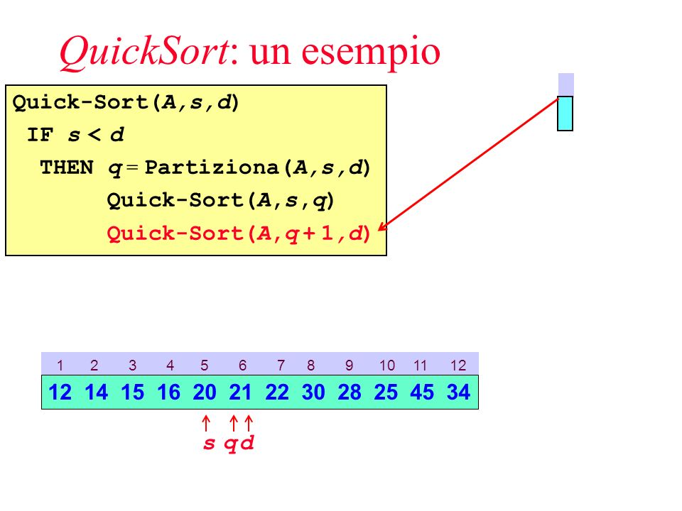 QuickSort: un esempio Quick-Sort(A,s,d) IF s < d THEN q = Partiziona(A,s,d) Quick-Sort(A,s,q) Quick-Sort(A,q + 1,d) 1 2 3 4 5 6 7 8 9 10 11 12 sd 12 14 15 16 20 21 22 30 28 25 45 34 q