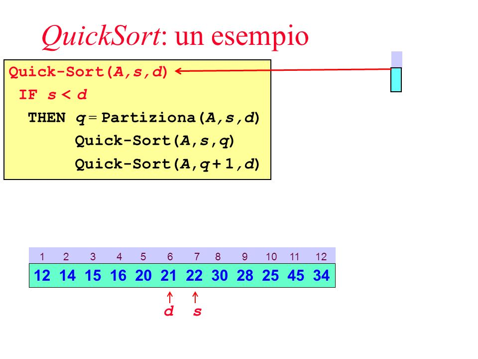 QuickSort: un esempio Quick-Sort(A,s,d) IF s < d THEN q = Partiziona(A,s,d) Quick-Sort(A,s,q) Quick-Sort(A,q + 1,d) 1 2 3 4 5 6 7 8 9 10 11 12 sd 12 14 15 16 20 21 22 30 28 25 45 34