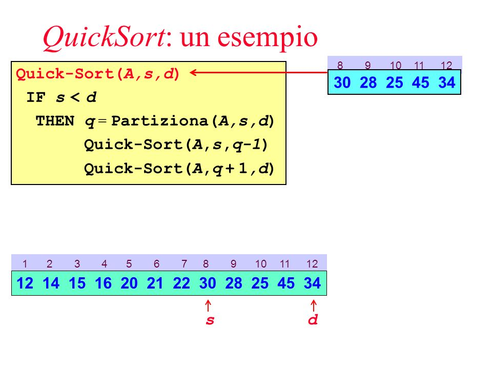 QuickSort: un esempio Quick-Sort(A,s,d) IF s < d THEN q = Partiziona(A,s,d) Quick-Sort(A,s,q-1) Quick-Sort(A,q + 1,d) 8 9 10 11 12 30 28 25 45 34 1 2 3 4 5 6 7 8 9 10 11 12 sd 12 14 15 16 20 21 22 30 28 25 45 34