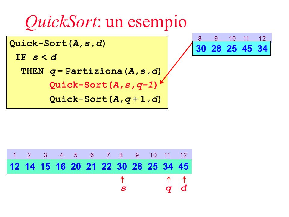 QuickSort: un esempio Quick-Sort(A,s,d) IF s < d THEN q = Partiziona(A,s,d) Quick-Sort(A,s,q-1) Quick-Sort(A,q + 1,d) 8 9 10 11 12 30 28 25 45 34 1 2 3 4 5 6 7 8 9 10 11 12 sd 12 14 15 16 20 21 22 30 28 25 34 45 q