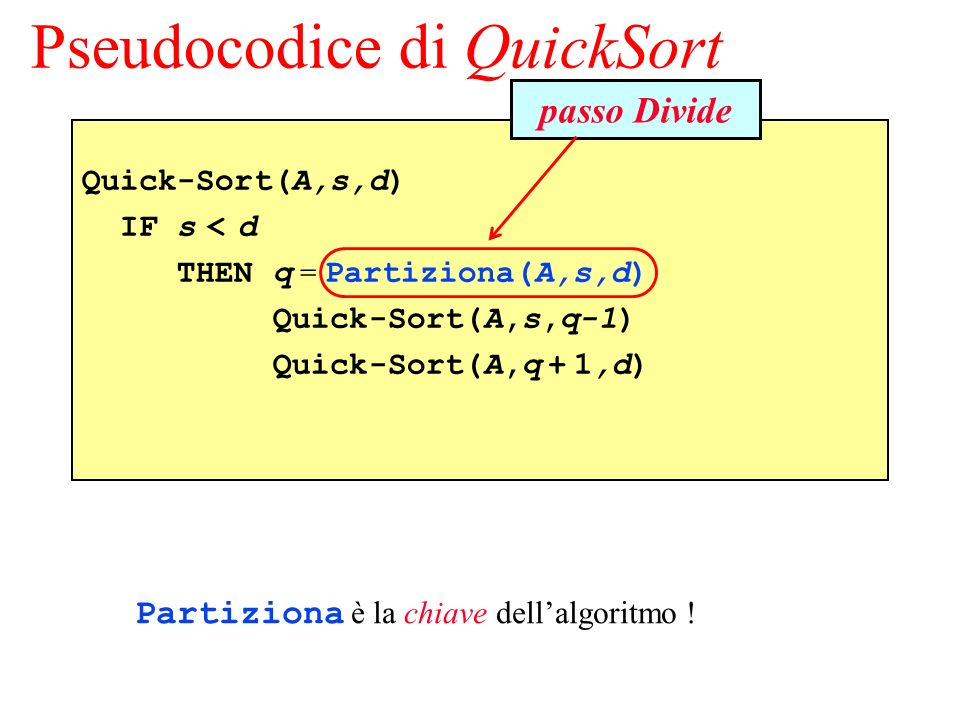 Pseudocodice di QuickSort Quick-Sort(A,s,d) IF s < d THEN q = Partiziona(A,s,d) Quick-Sort(A,s,q-1) Quick-Sort(A,q + 1,d) passo Divide Partiziona è la chiave dellalgoritmo !