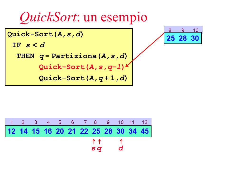 QuickSort: un esempio Quick-Sort(A,s,d) IF s < d THEN q = Partiziona(A,s,d) Quick-Sort(A,s,q-1) Quick-Sort(A,q + 1,d) 8 9 10 25 28 30 1 2 3 4 5 6 7 8 9 10 11 12 sd 12 14 15 16 20 21 22 25 28 30 34 45 q