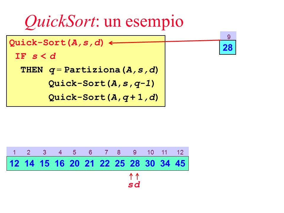 QuickSort: un esempio Quick-Sort(A,s,d) IF s < d THEN q = Partiziona(A,s,d) Quick-Sort(A,s,q-1) Quick-Sort(A,q + 1,d) 9 28 1 2 3 4 5 6 7 8 9 10 11 12 sd 12 14 15 16 20 21 22 25 28 30 34 45