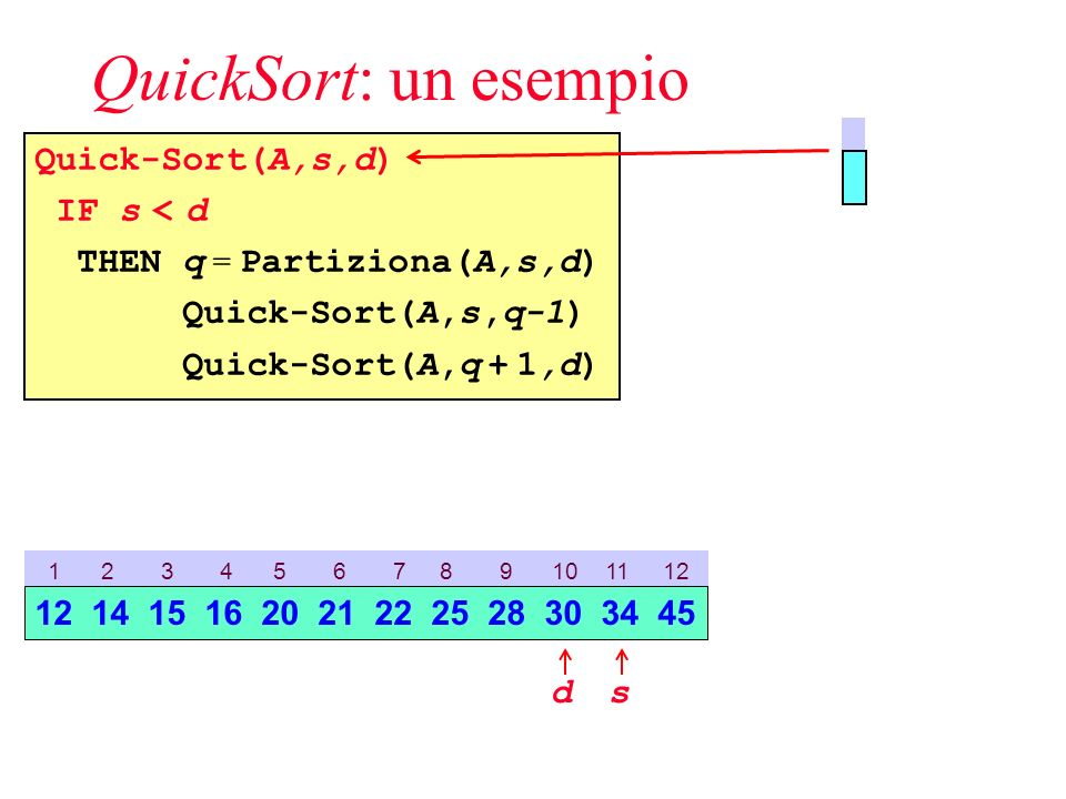 QuickSort: un esempio Quick-Sort(A,s,d) IF s < d THEN q = Partiziona(A,s,d) Quick-Sort(A,s,q-1) Quick-Sort(A,q + 1,d) 1 2 3 4 5 6 7 8 9 10 11 12 sd 12 14 15 16 20 21 22 25 28 30 34 45