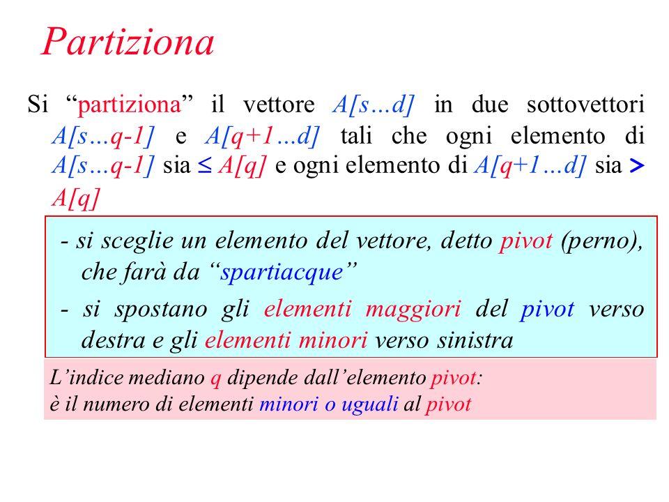 Partiziona Si partiziona il vettore A[s…d] in due sottovettori A[s…q-1] e A[q+1…d] tali che ogni elemento di A[s…q-1] sia A[q] e ogni elemento di A[q+1…d] sia > A[q] - si sceglie un elemento del vettore, detto pivot (perno), che farà da spartiacque - si spostano gli elementi maggiori del pivot verso destra e gli elementi minori verso sinistra Lindice mediano q dipende dallelemento pivot: è il numero di elementi minori o uguali al pivot