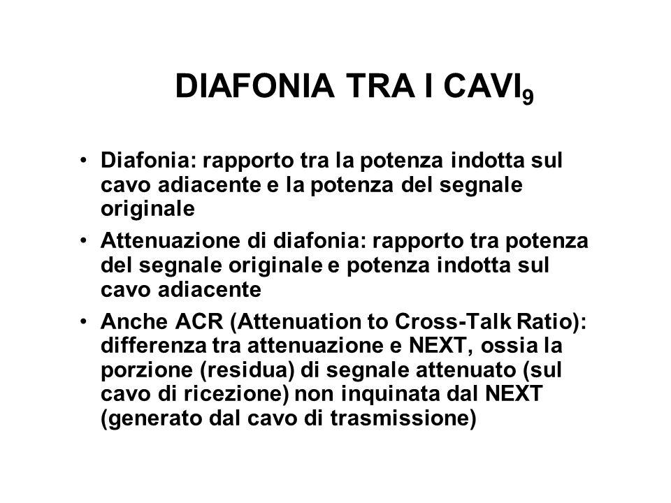 DIAFONIA TRA I CAVI 9 Diafonia: rapporto tra la potenza indotta sul cavo adiacente e la potenza del segnale originale Attenuazione di diafonia: rappor