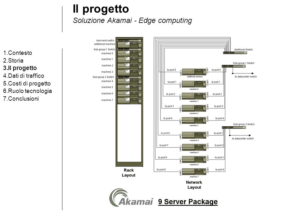 Il progetto Soluzione Akamai - Edge computing 1.Contesto 2.Storia 3.Il progetto 4.Dati di traffico 5.Costi di progetto 6.Ruolo tecnologia 7.Conclusioni