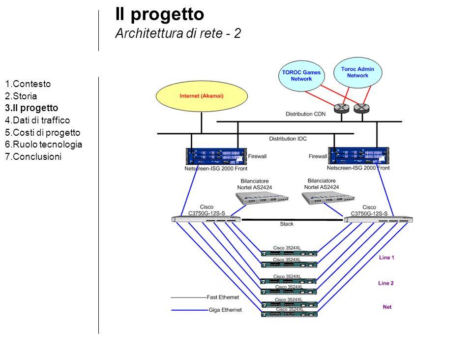 Il progetto Architettura di rete - 2 1.Contesto 2.Storia 3.Il progetto 4.Dati di traffico 5.Costi di progetto 6.Ruolo tecnologia 7.Conclusioni