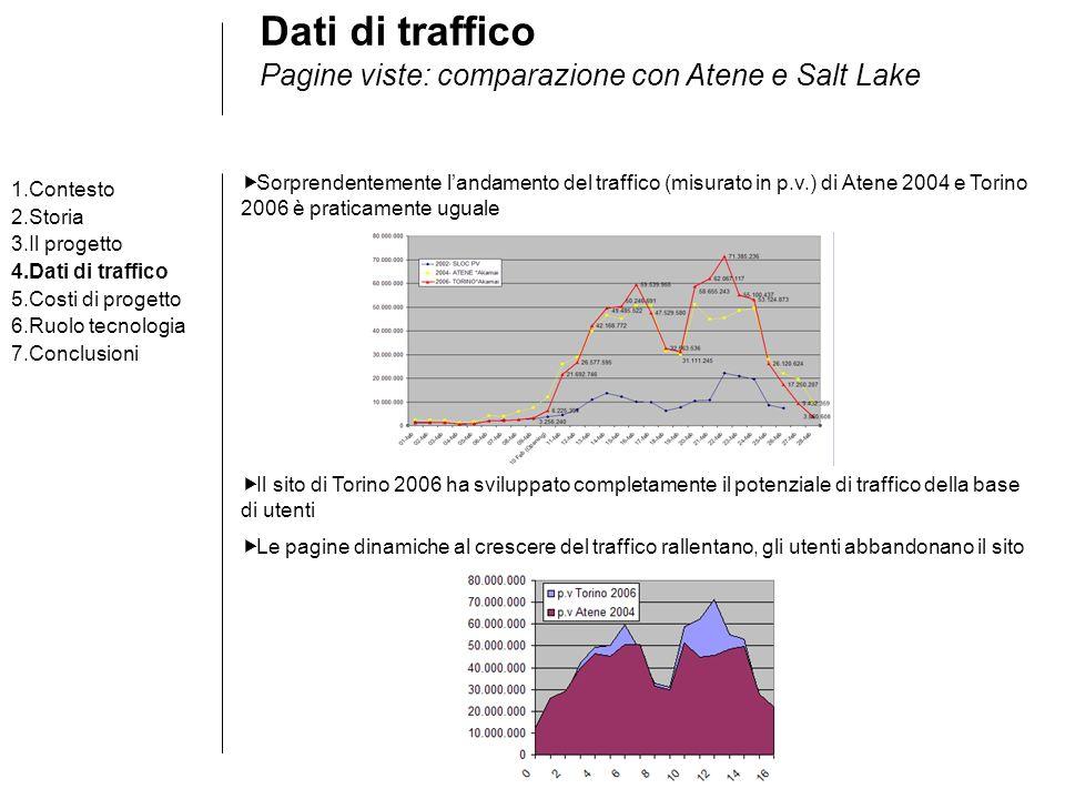 Dati di traffico Pagine viste: comparazione con Atene e Salt Lake 1.Contesto 2.Storia 3.Il progetto 4.Dati di traffico 5.Costi di progetto 6.Ruolo tecnologia 7.Conclusioni Sorprendentemente landamento del traffico (misurato in p.v.) di Atene 2004 e Torino 2006 è praticamente uguale Il sito di Torino 2006 ha sviluppato completamente il potenziale di traffico della base di utenti Le pagine dinamiche al crescere del traffico rallentano, gli utenti abbandonano il sito