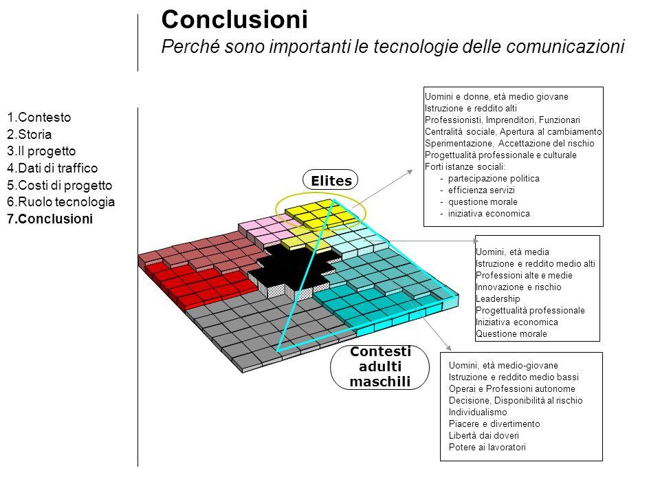 Conclusioni Perché sono importanti le tecnologie delle comunicazioni 1.Contesto 2.Storia 3.Il progetto 4.Dati di traffico 5.Costi di progetto 6.Ruolo