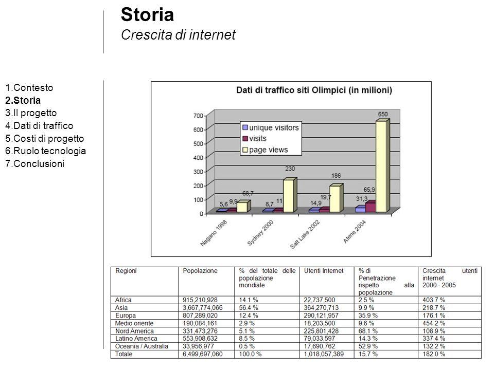 Storia Crescita di internet 1.Contesto 2.Storia 3.Il progetto 4.Dati di traffico 5.Costi di progetto 6.Ruolo tecnologia 7.Conclusioni