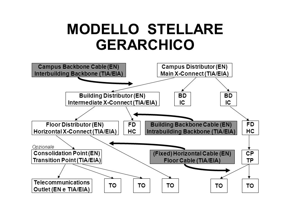MODELLO STELLARE GERARCHICO Campus Distributor (EN) Main X-Connect (TIA/EIA) Building Distributor (EN) Intermediate X-Connect (TIA/EIA) BD IC Floor Di