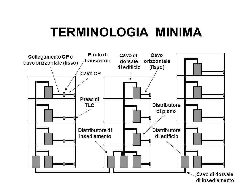 TERMINOLOGIA MINIMA Distributore di insediamento Presa di TLC Distributore di piano Cavo orizzontale (fisso) Cavo di dorsale di edificio Cavo di dorsa