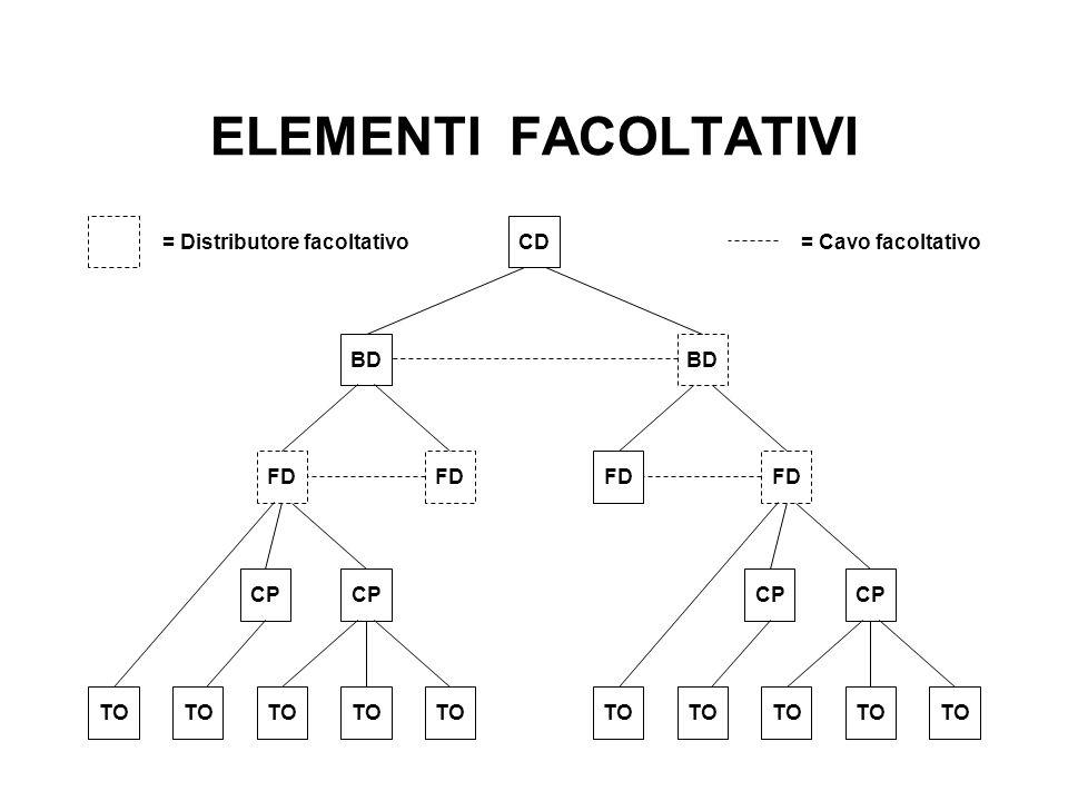 ELEMENTI FACOLTATIVI TO CP FD TO CP FD BD FD BD CD = Distributore facoltativo= Cavo facoltativo