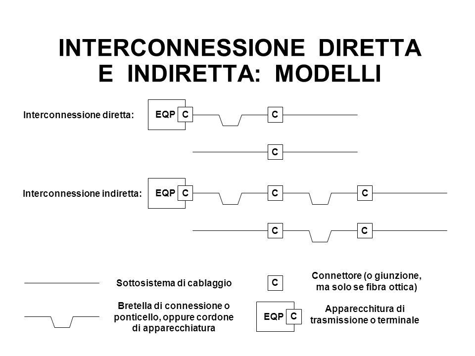 INTERCONNESSIONE DIRETTA E INDIRETTA: MODELLI Interconnessione diretta: C C Interconnessione indiretta: C C C C Sottosistema di cablaggio C Bretella d